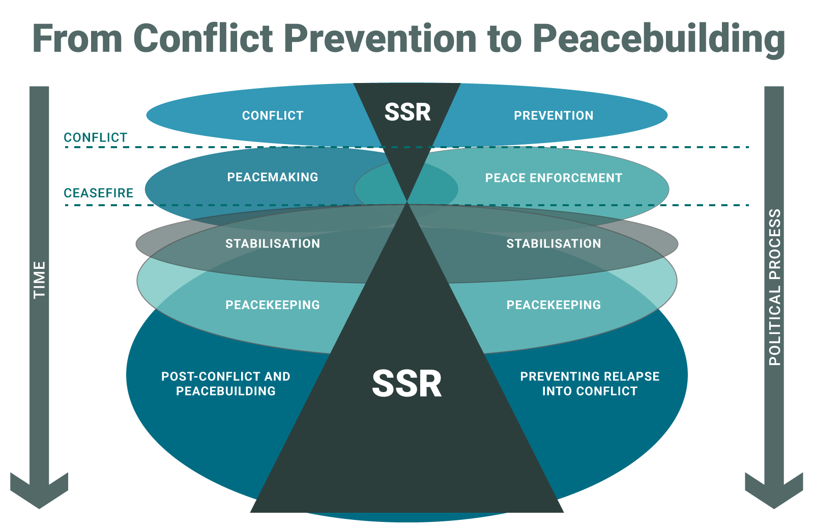The Case for SSR as a Conflict Prevention Measure - International