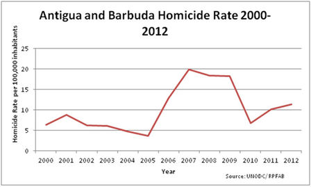 Antigue Homicide Rate