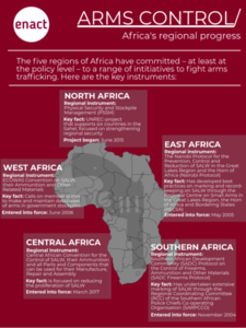 ENACT arms control infographic