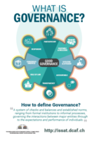Governance infographic