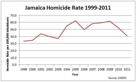 Jamaica country profile international security sector advisory 1 jamaica homicide rate 1999 2011 sciox Gallery