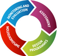 Programme Design Cycle